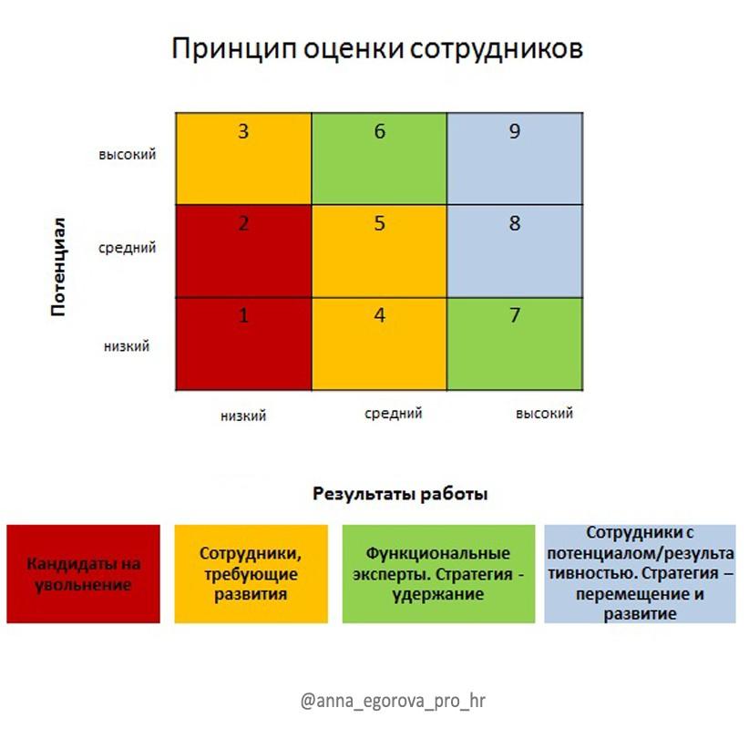 Принцип оценки сотрудников